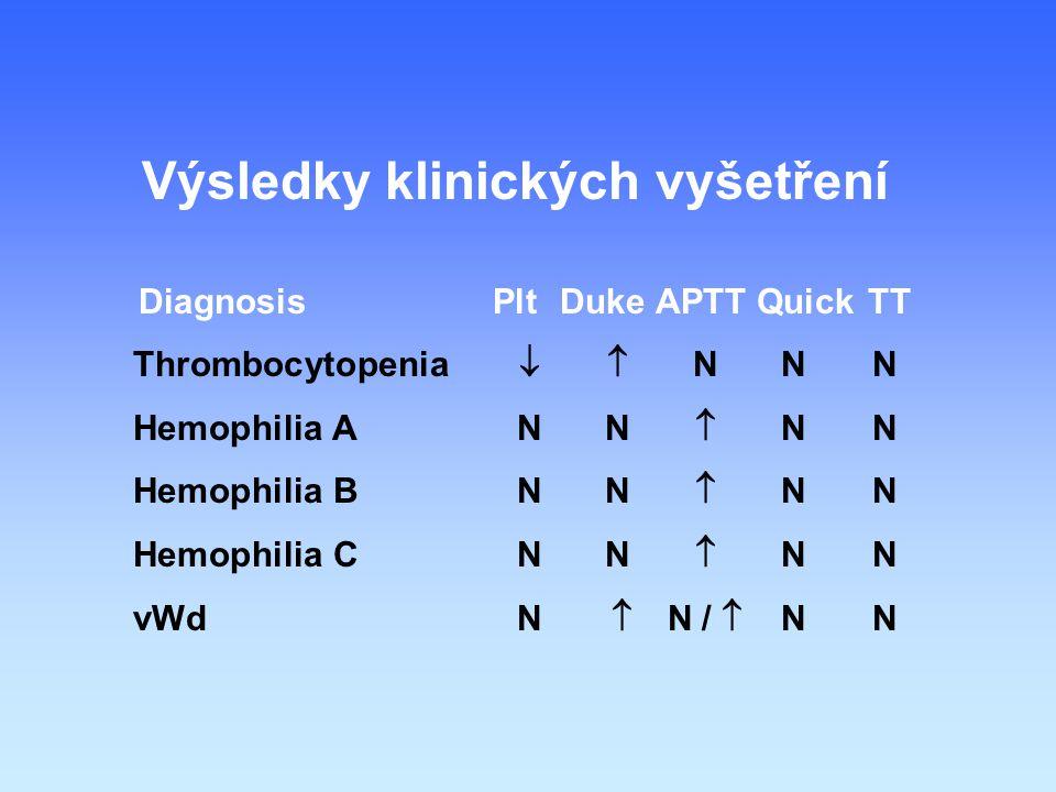 Výsledky klinických vyšetření