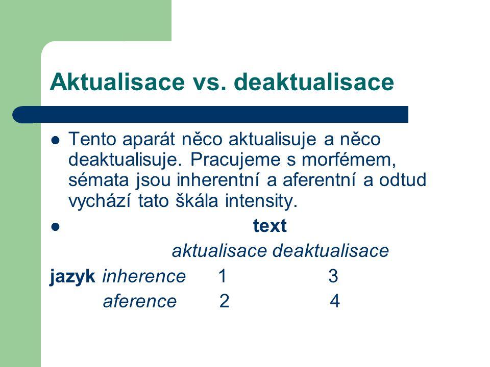 Aktualisace vs. deaktualisace