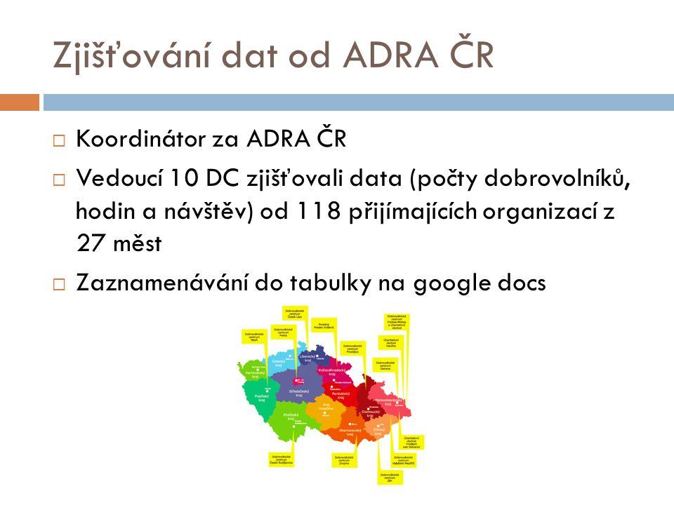 Zjišťování dat od ADRA ČR