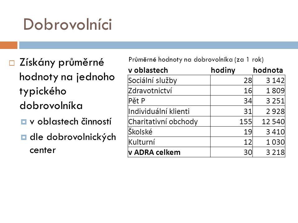 Dobrovolníci Získány průměrné hodnoty na jednoho typického dobrovolníka. v oblastech činností. dle dobrovolnických center.