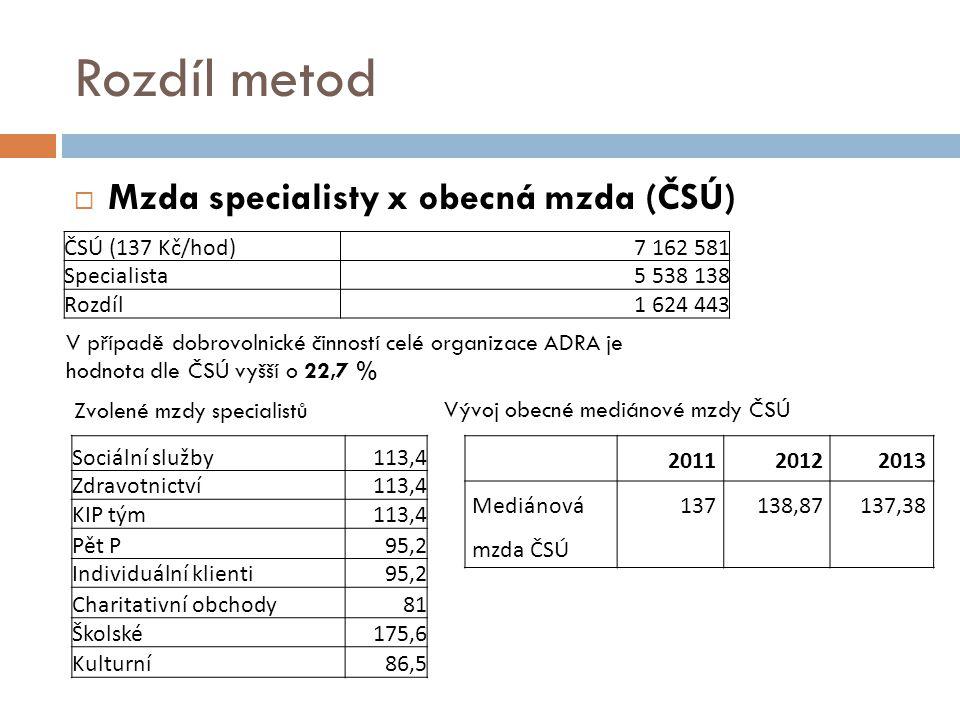 Rozdíl metod Mzda specialisty x obecná mzda (ČSÚ) ČSÚ (137 Kč/hod)