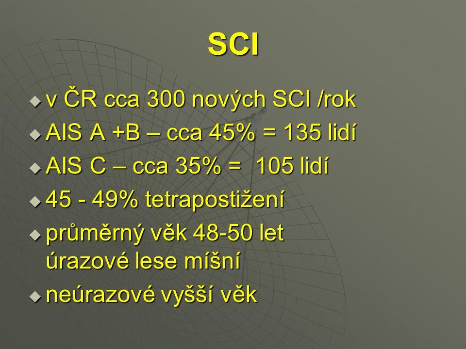 SCI v ČR cca 300 nových SCI /rok AIS A +B – cca 45% = 135 lidí