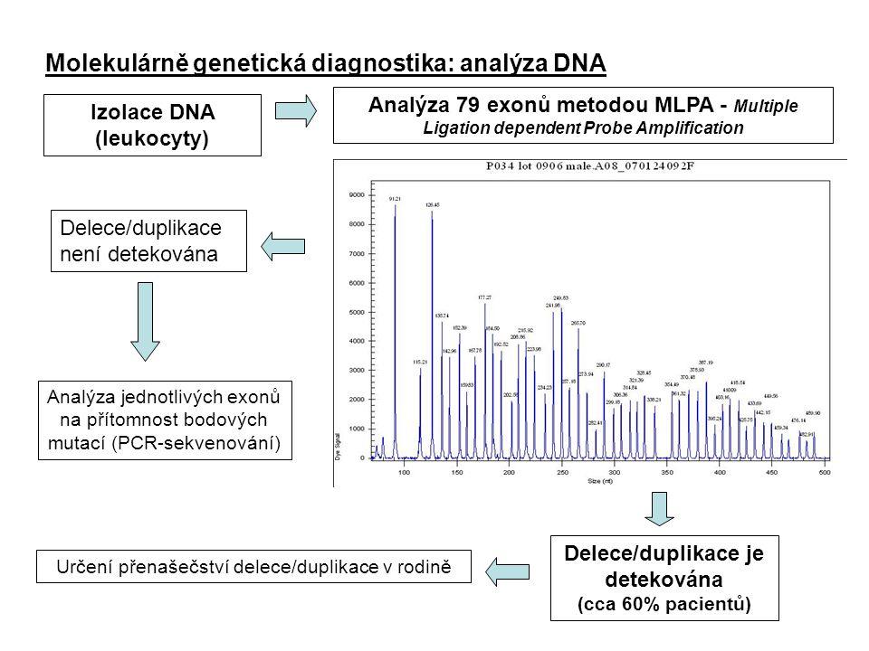 Izolace DNA (leukocyty) Delece/duplikace je detekována