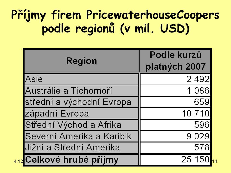 Příjmy firem PricewaterhouseCoopers podle regionů (v mil. USD)