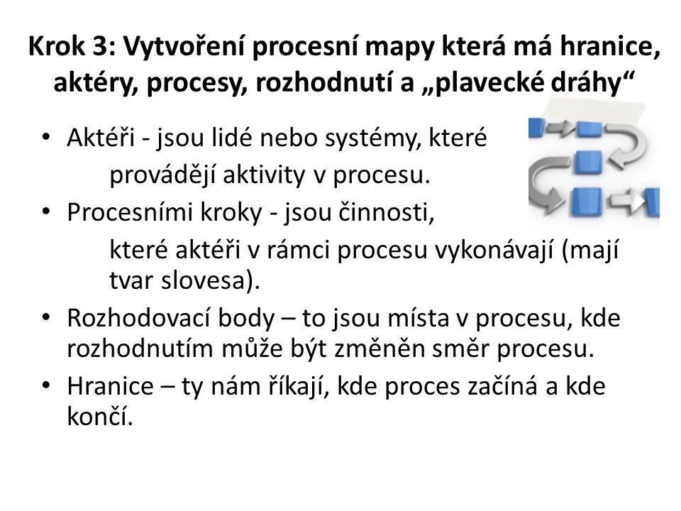 """Krok 3: Vytvoření procesní mapy která má hranice, aktéry, procesy, rozhodnutí a """"plavecké dráhy"""