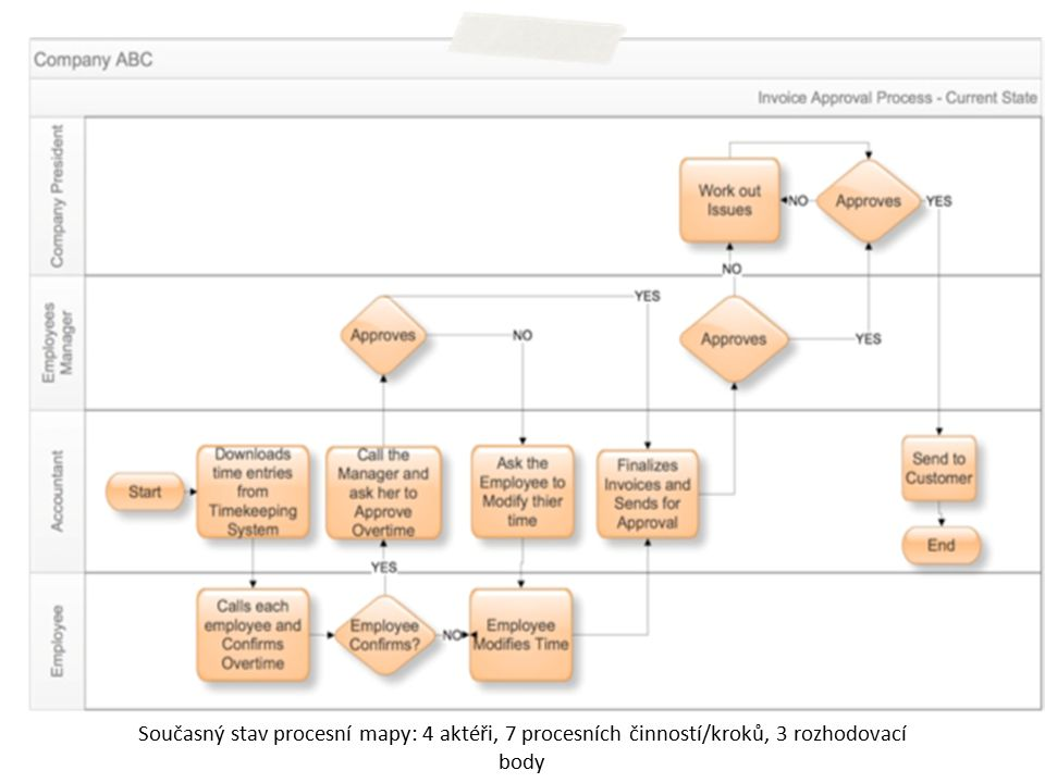 Současný stav procesní mapy: 4 aktéři, 7 procesních činností/kroků, 3 rozhodovací body