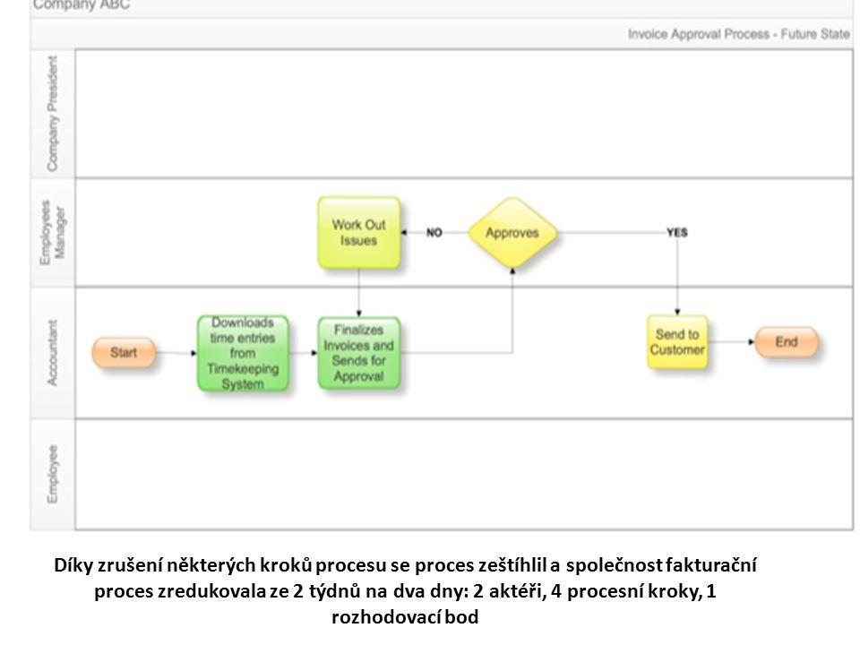 Díky zrušení některých kroků procesu se proces zeštíhlil a společnost fakturační proces zredukovala ze 2 týdnů na dva dny: 2 aktéři, 4 procesní kroky, 1 rozhodovací bod