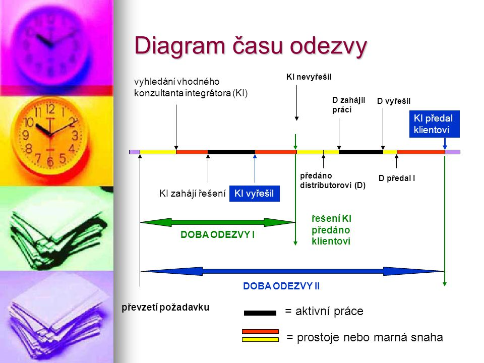 Diagram času odezvy = aktivní práce = prostoje nebo marná snaha
