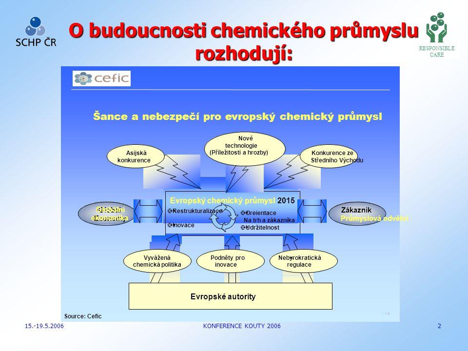 O budoucnosti chemického průmyslu rozhodují: