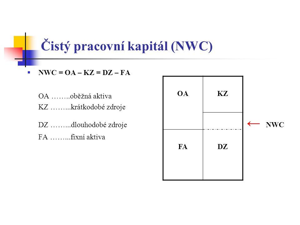 Čistý pracovní kapitál (NWC)