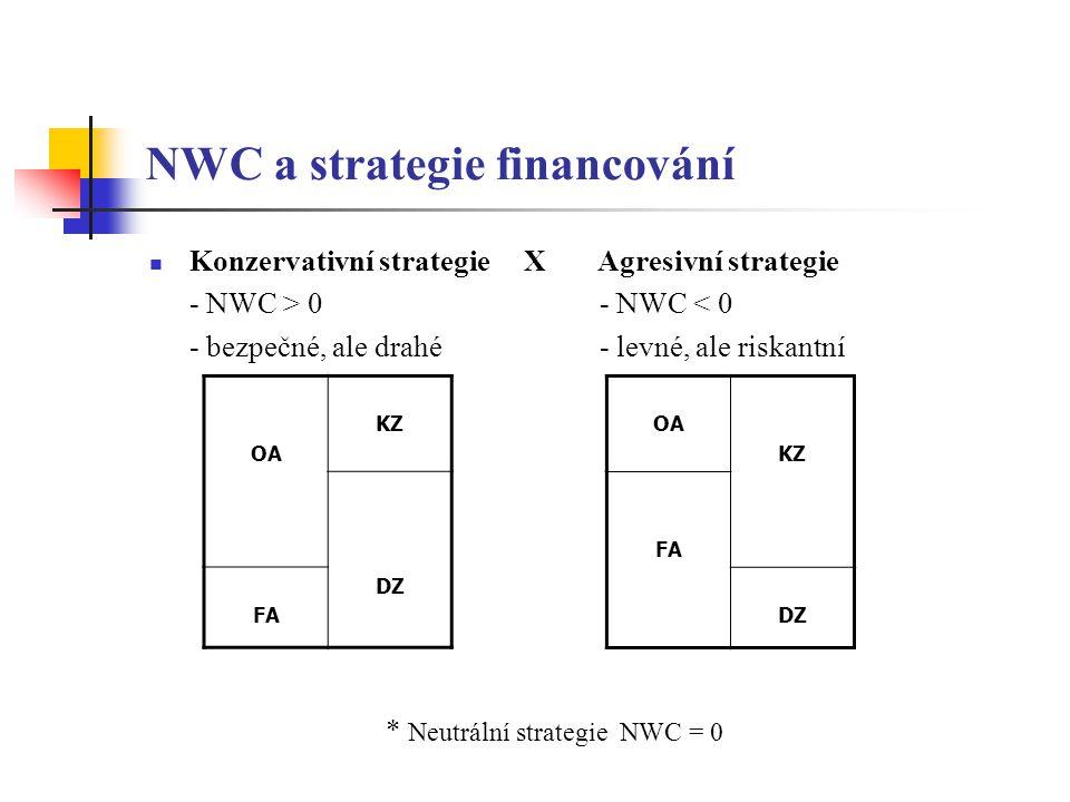 NWC a strategie financování