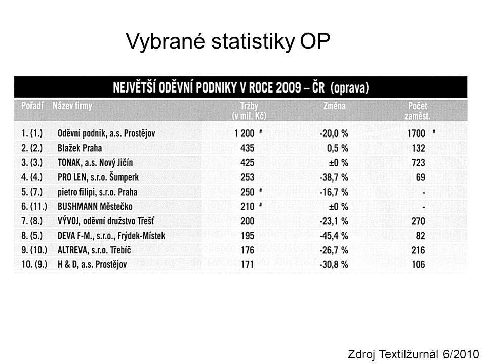 Vybrané statistiky OP Zdroj Textilžurnál 6/2010