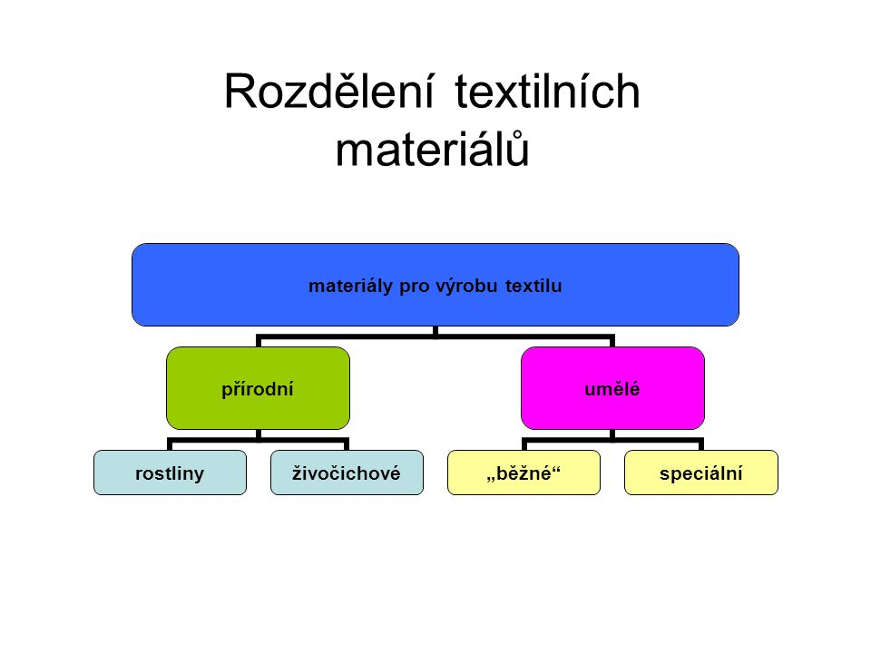 Rozdělení textilních materiálů