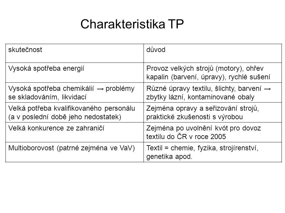 Charakteristika TP skutečnost důvod Vysoká spotřeba energií