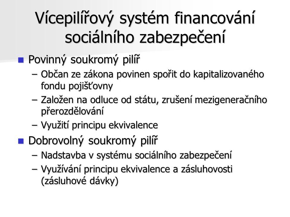 Vícepilířový systém financování sociálního zabezpečení