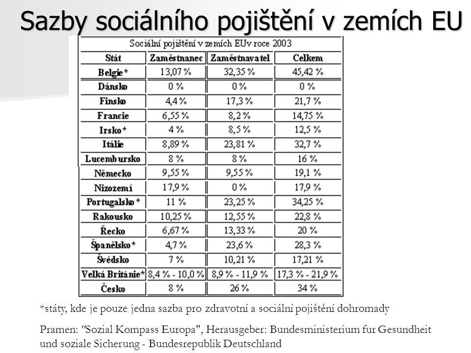 Sazby sociálního pojištění v zemích EU