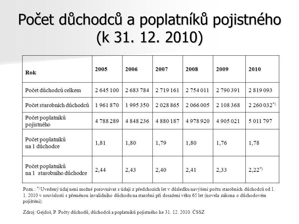 Počet důchodců a poplatníků pojistného (k 31. 12. 2010)