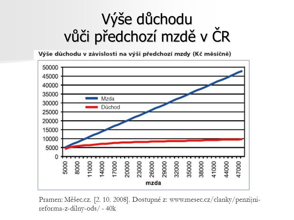 Výše důchodu vůči předchozí mzdě v ČR