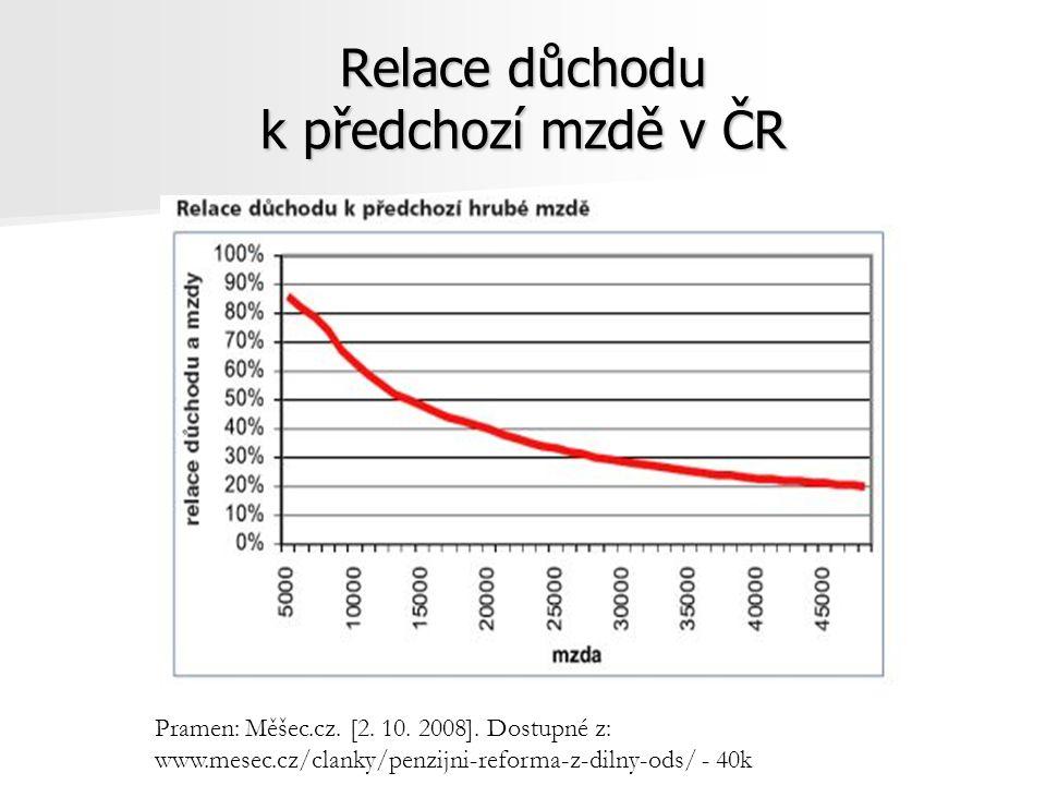 Relace důchodu k předchozí mzdě v ČR