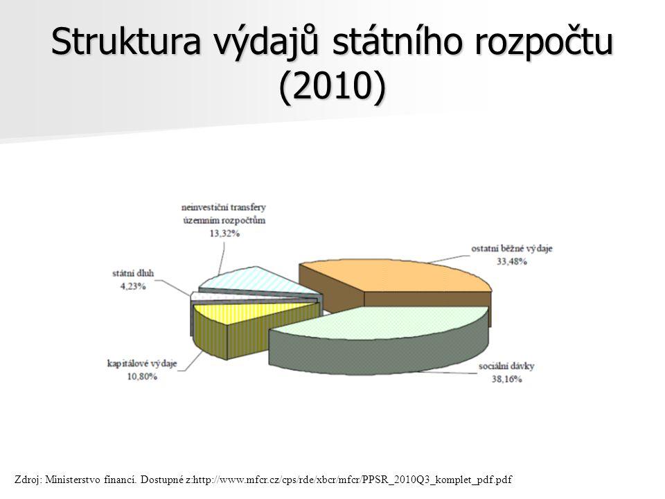 Struktura výdajů státního rozpočtu (2010)