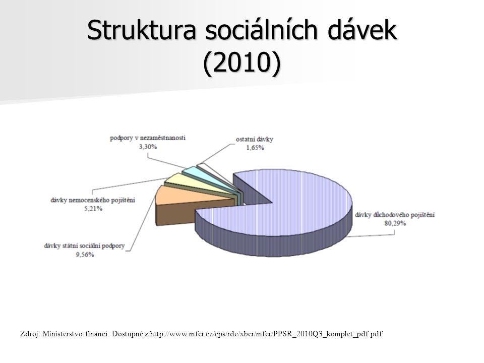 Struktura sociálních dávek (2010)