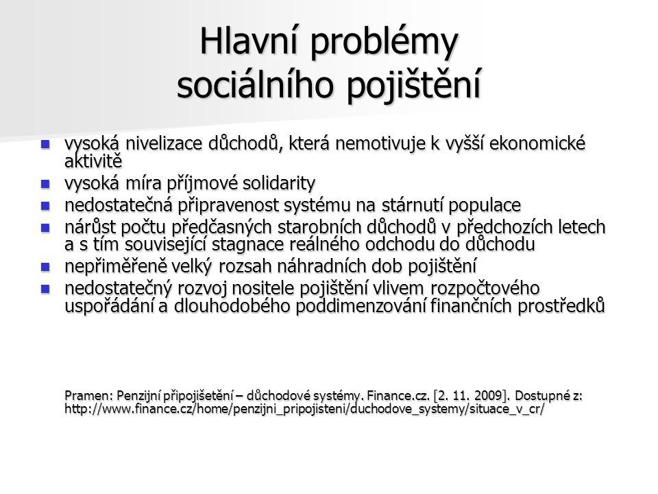 Hlavní problémy sociálního pojištění