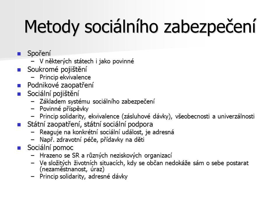 Metody sociálního zabezpečení