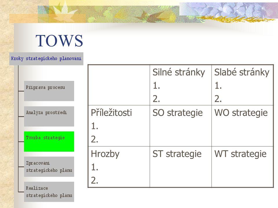 TOWS Silné stránky 1. 2. Slabé stránky Příležitosti SO strategie