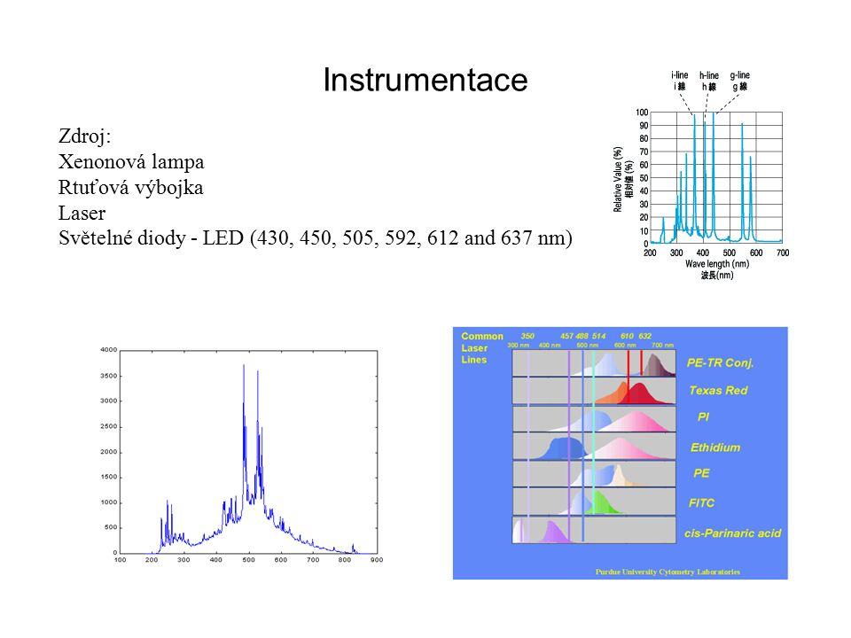 Instrumentace Zdroj: Xenonová lampa Rtuťová výbojka Laser