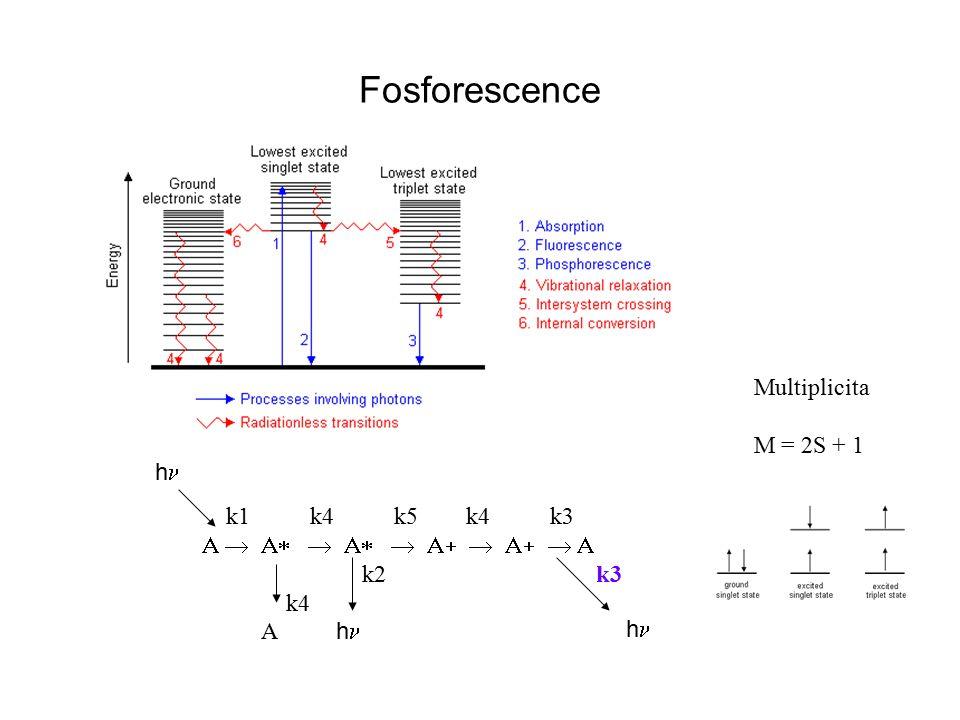 Fosforescence Multiplicita M = 2S + 1 hn k1 k4 k5 k4 k3