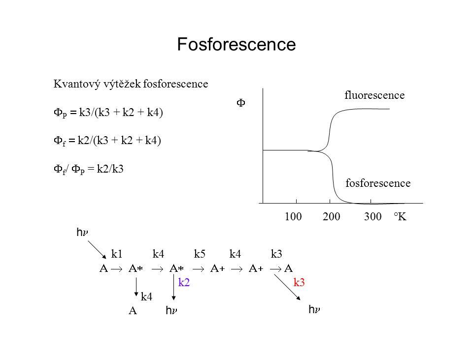 Fosforescence Kvantový výtěžek fosforescence fluorescence