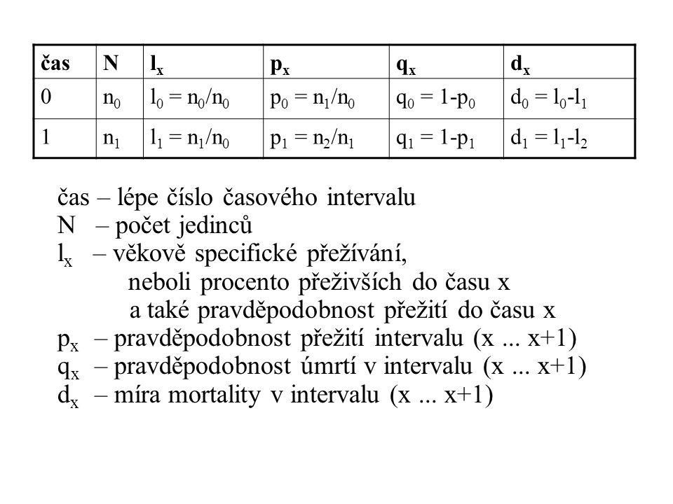 čas – lépe číslo časového intervalu N – počet jedinců
