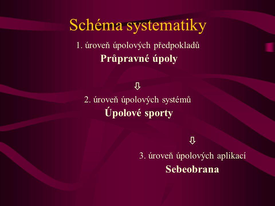 Schéma systematiky Průpravné úpoly  Úpolové sporty
