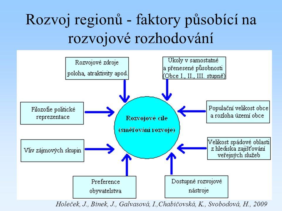Rozvoj regionů - faktory působící na rozvojové rozhodování