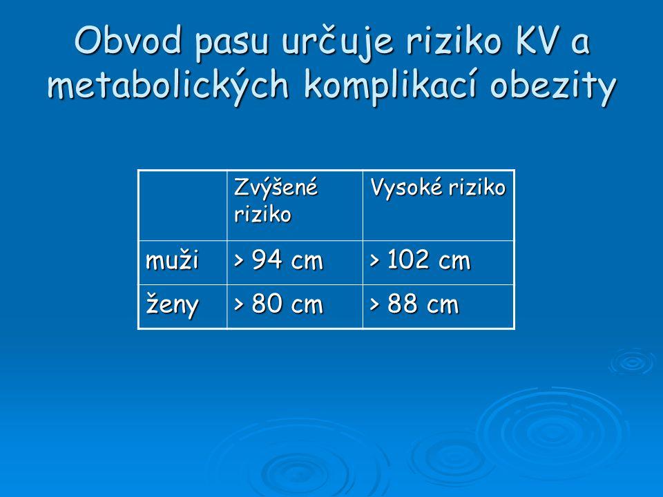 Obvod pasu určuje riziko KV a metabolických komplikací obezity