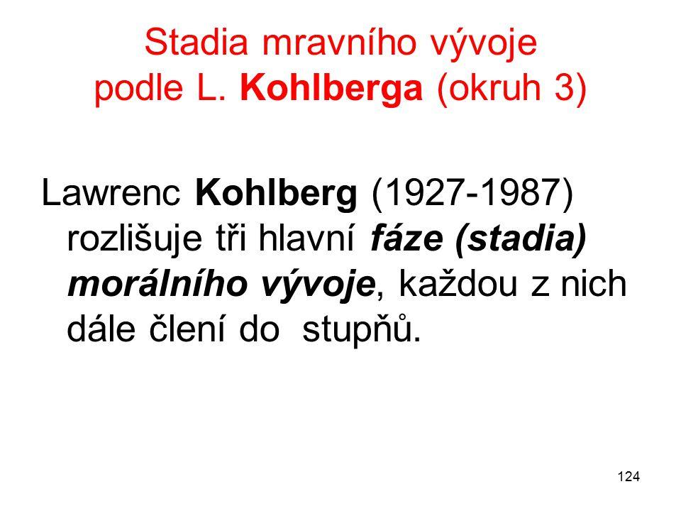 Stadia mravního vývoje podle L. Kohlberga (okruh 3)