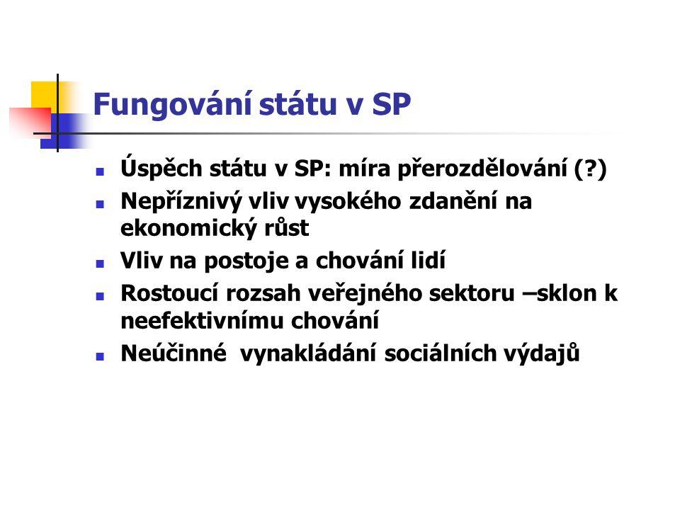 Fungování státu v SP Úspěch státu v SP: míra přerozdělování ( )
