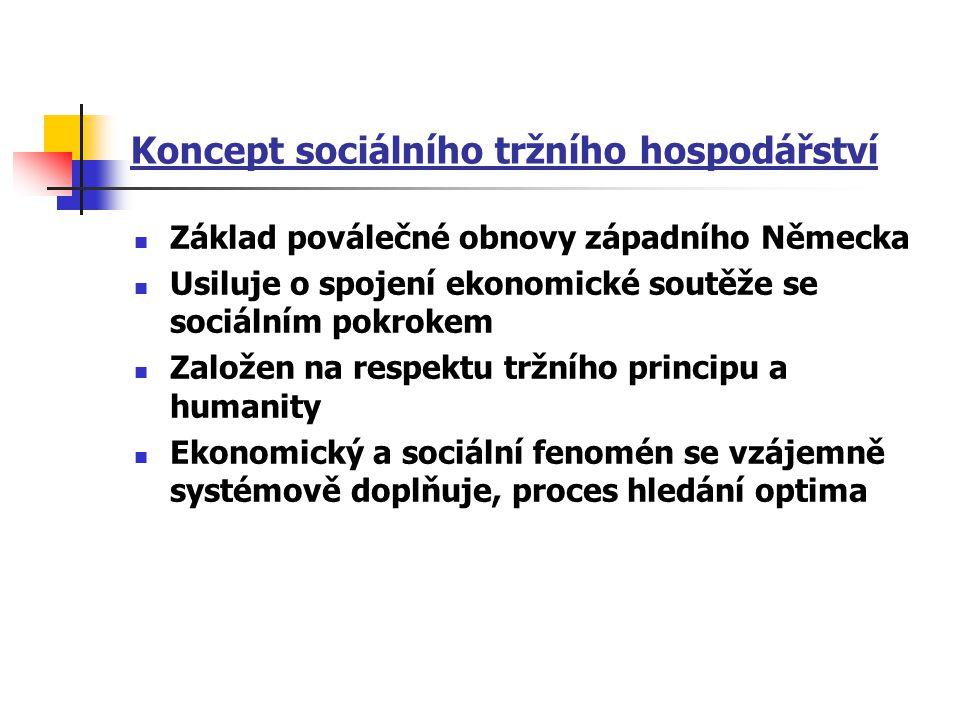 Koncept sociálního tržního hospodářství