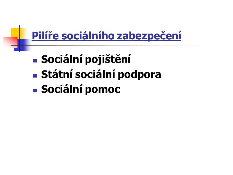 Pilíře sociálního zabezpečení