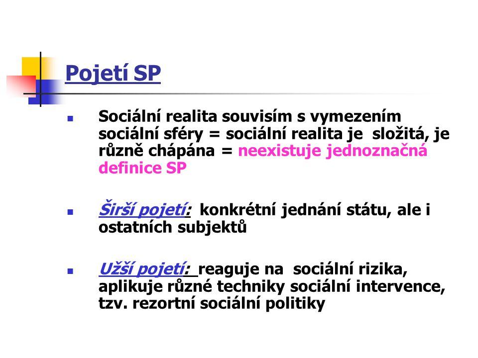 Pojetí SP Sociální realita souvisím s vymezením sociální sféry = sociální realita je složitá, je různě chápána = neexistuje jednoznačná definice SP.