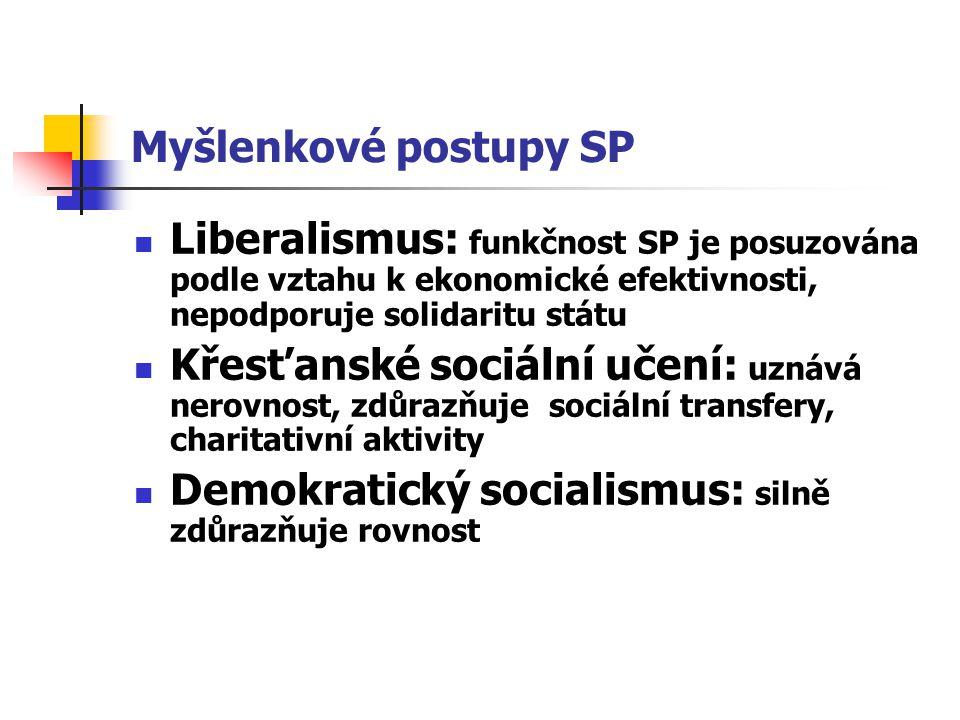 Myšlenkové postupy SP Liberalismus: funkčnost SP je posuzována podle vztahu k ekonomické efektivnosti, nepodporuje solidaritu státu.