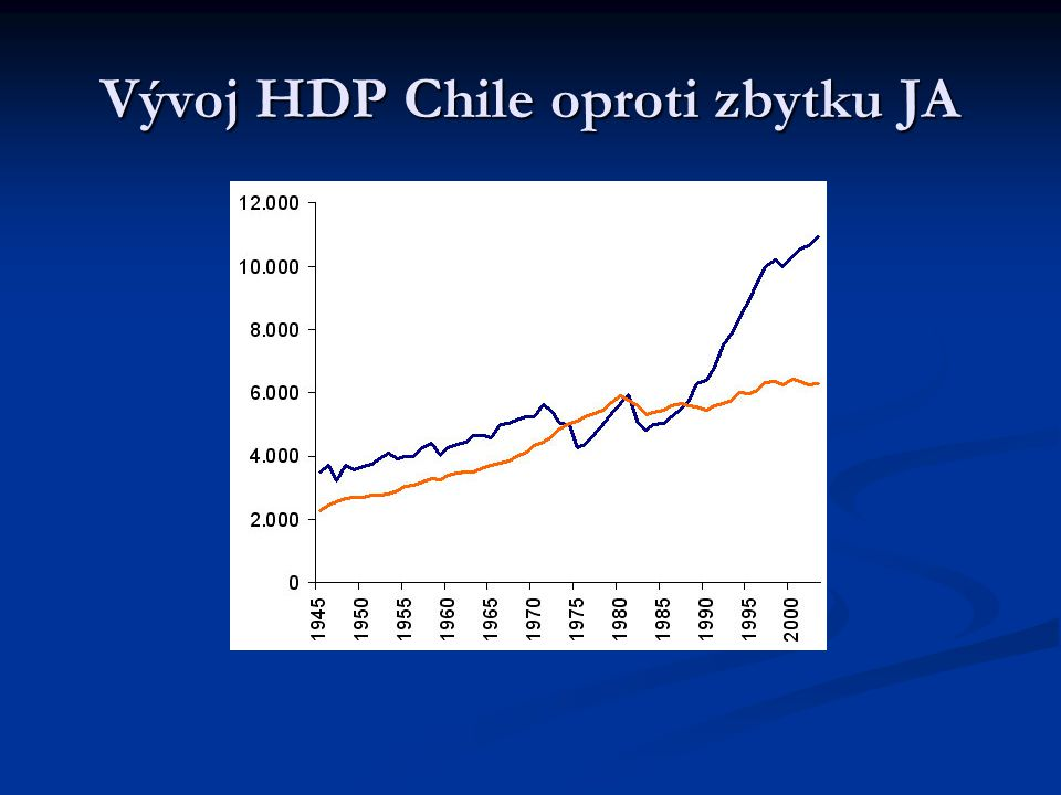 Vývoj HDP Chile oproti zbytku JA