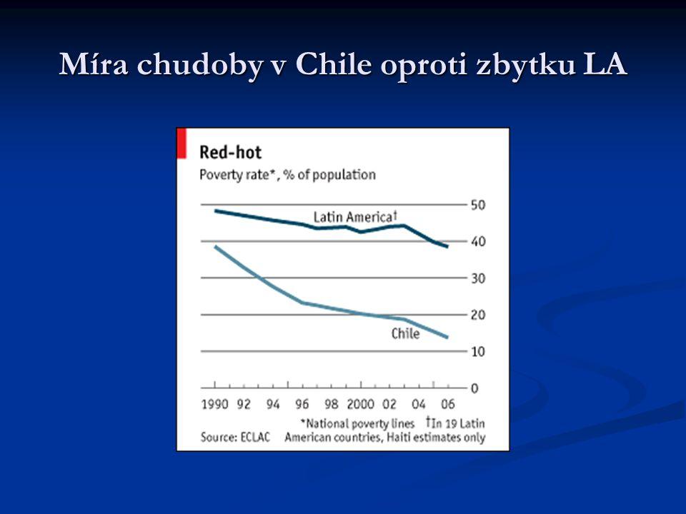 Míra chudoby v Chile oproti zbytku LA