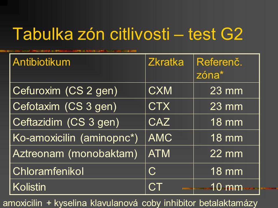 Tabulka zón citlivosti – test G2