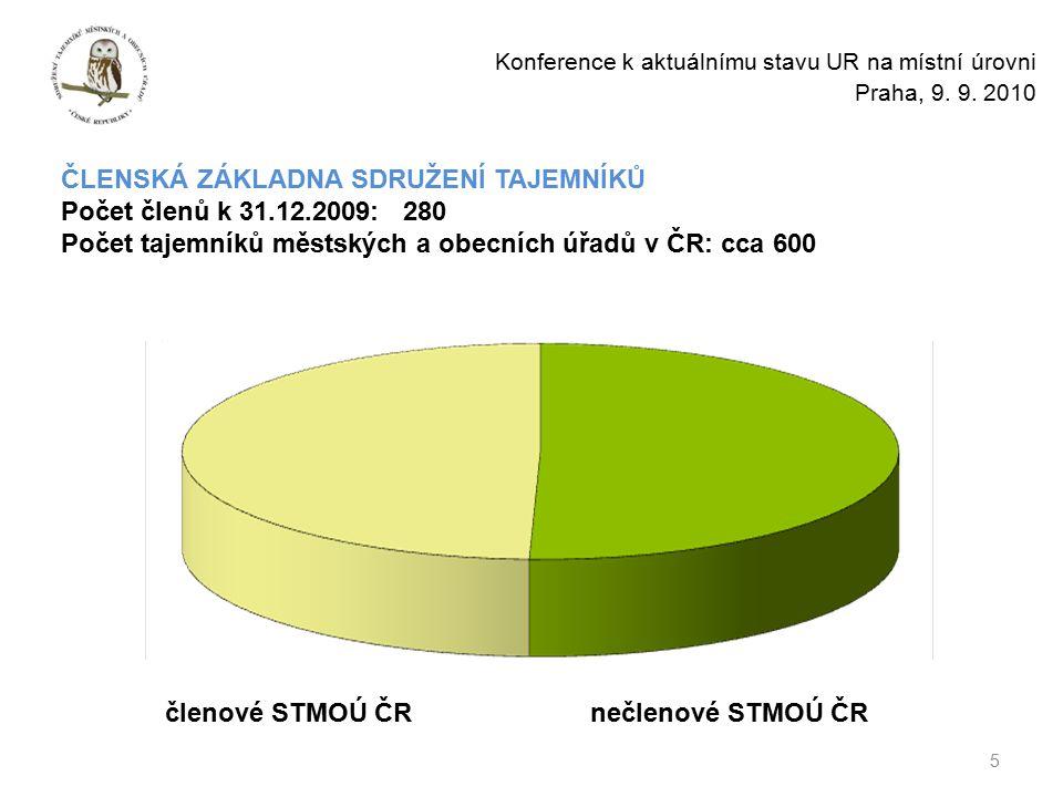 ČLENSKÁ ZÁKLADNA SDRUŽENÍ TAJEMNÍKŮ Počet členů k 31.12.2009: 280