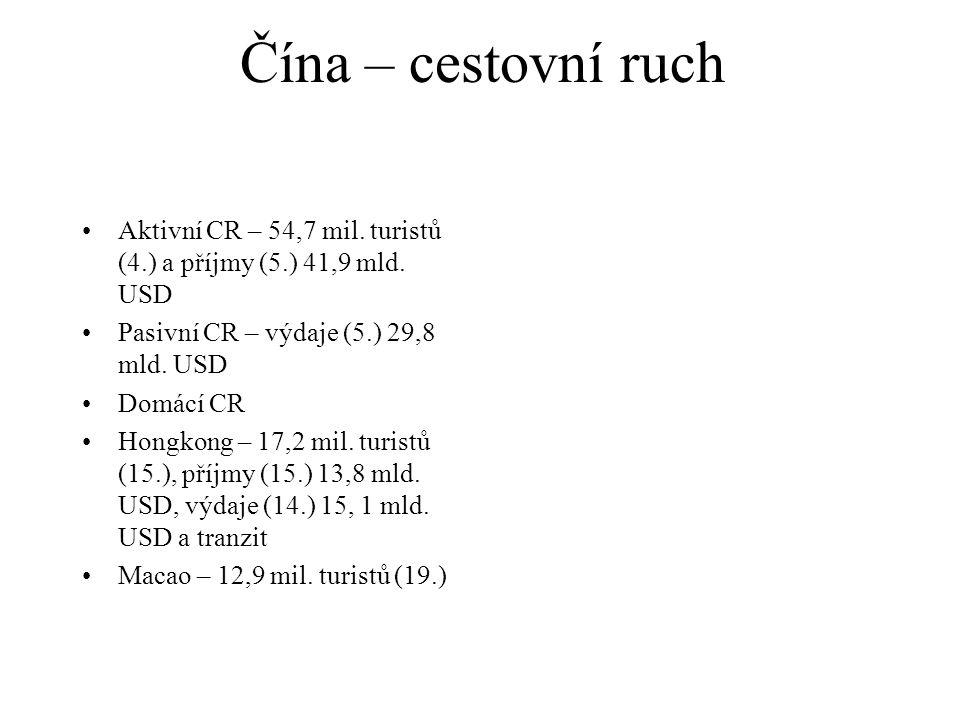 Čína – cestovní ruch Aktivní CR – 54,7 mil. turistů (4.) a příjmy (5.) 41,9 mld. USD. Pasivní CR – výdaje (5.) 29,8 mld. USD.