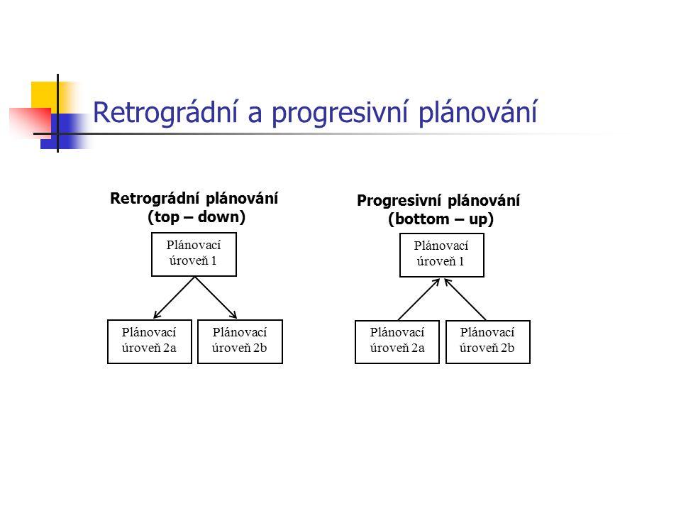 Retrográdní a progresivní plánování