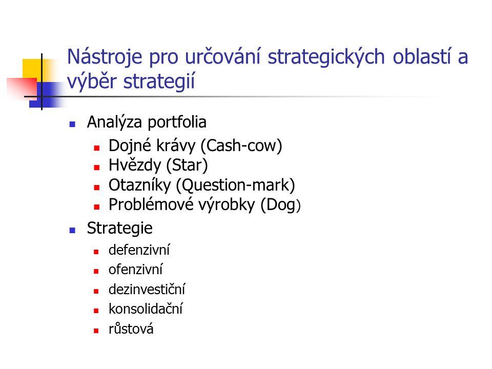 Nástroje pro určování strategických oblastí a výběr strategií