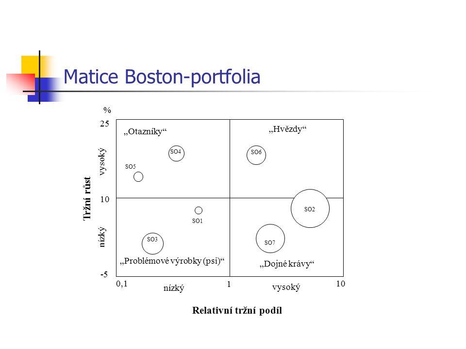 Matice Boston-portfolia