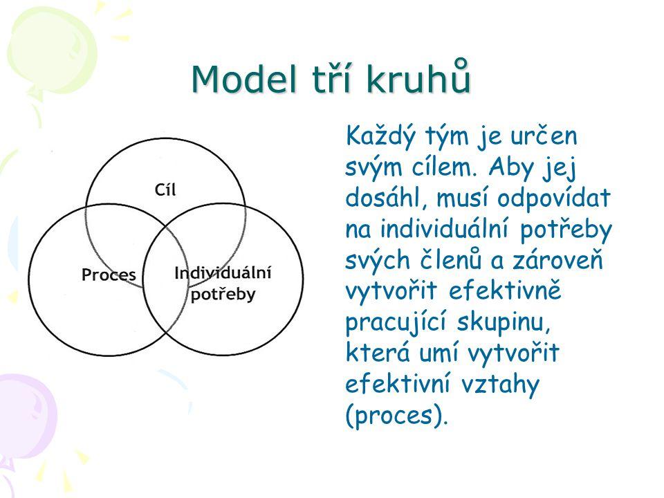 Model tří kruhů